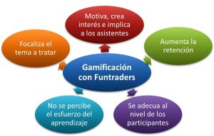 Funtraders. Aprender a exportar e importars con gamificación
