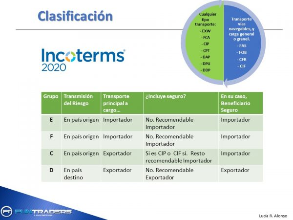 curso incoterms online